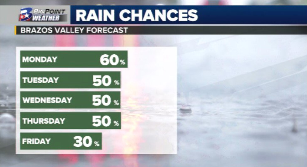 Rain chances this week in the Brazos Valley