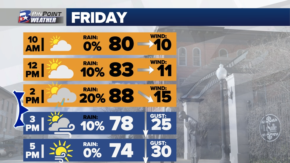 Hour-by-hour forecast for Friday, October 15th