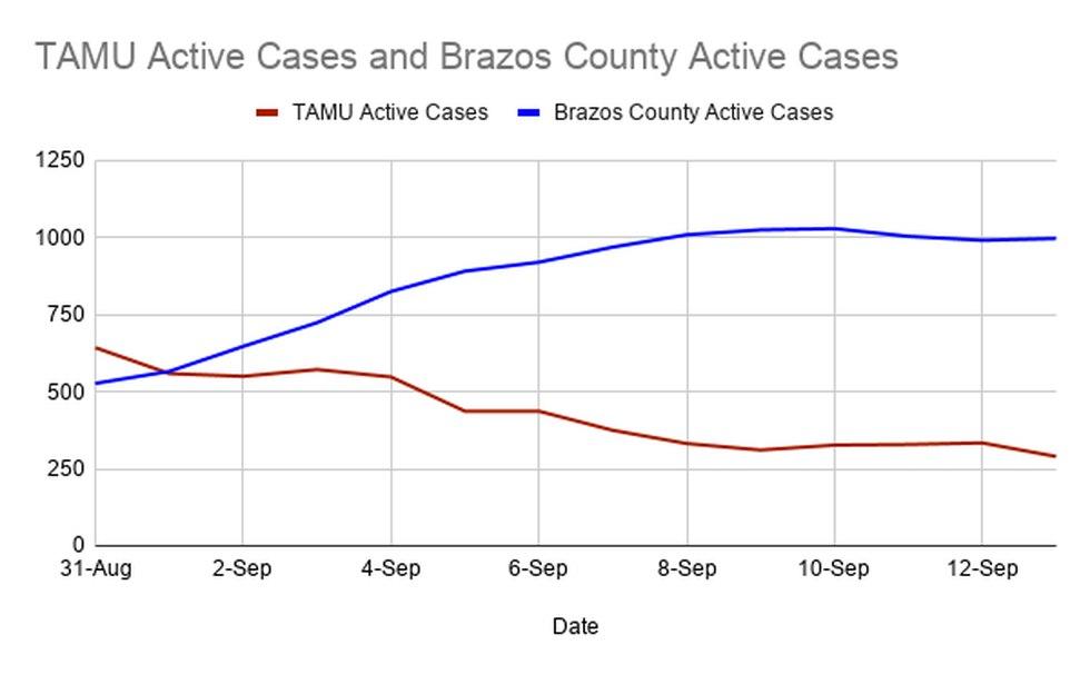 TAMU Active COVID vs. Brazos County Active COVID