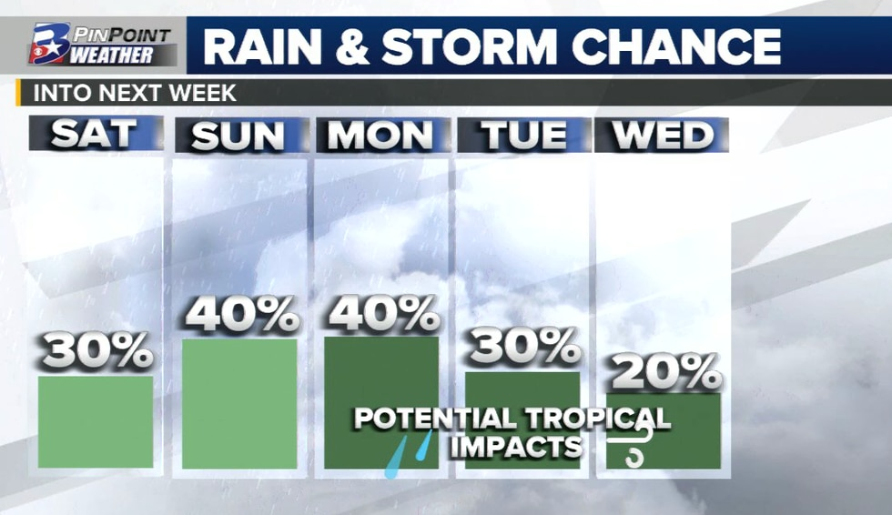 Eyes will be on the Gulf of Mexico this weekend for potential rain chances for next week.