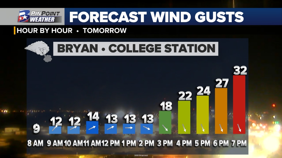 Gusty wind 25mph+ are expected to develop in the wake of Friday's cold front