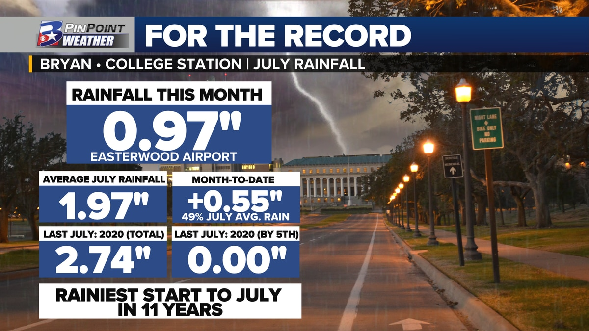 As of July 5th, 2021 has brought the Brazos Valley the wettest start to the month in 11 years