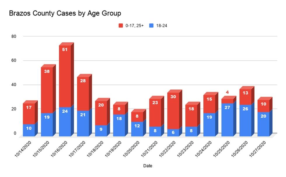 New cases by age group