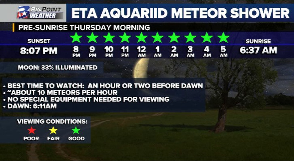 Set your eyes to the sky Thursday morning to view the Eta Aquariid meteor shower - KBTX