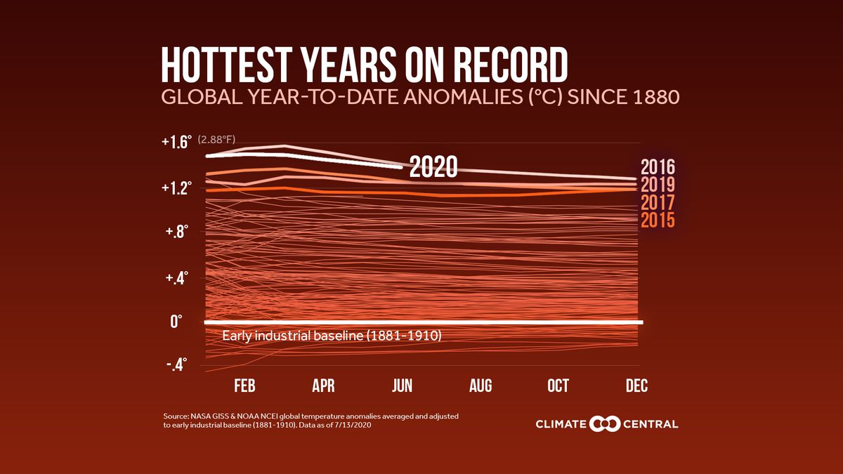 2020 is currently on pace to be the hottest year on record GLOBALLY.