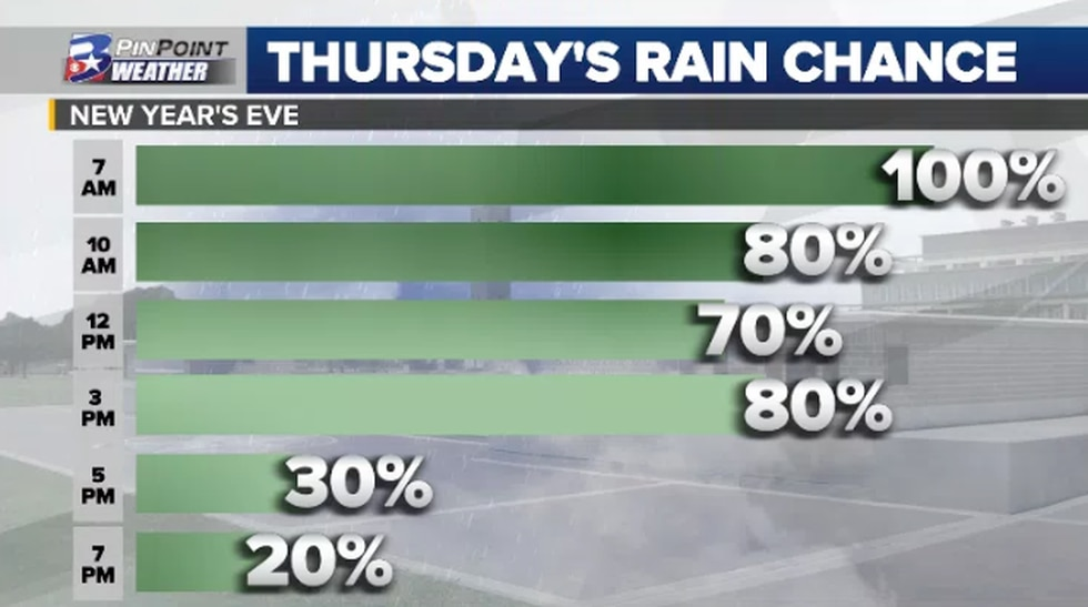 New Year's Eve starts soggy with improving conditions throughout the day.