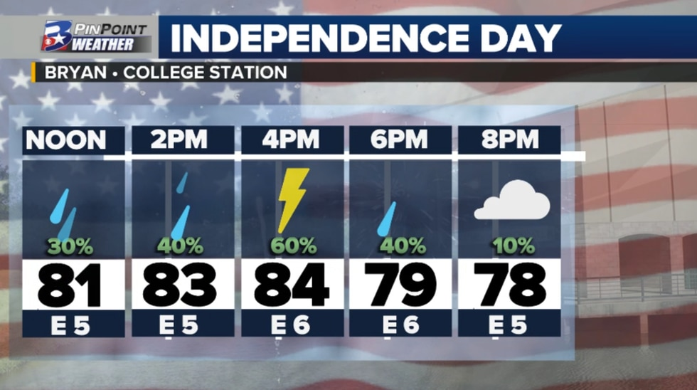 Scattered rain and non-severe thunderstorms are expected for the Brazos Valley this 4th of July