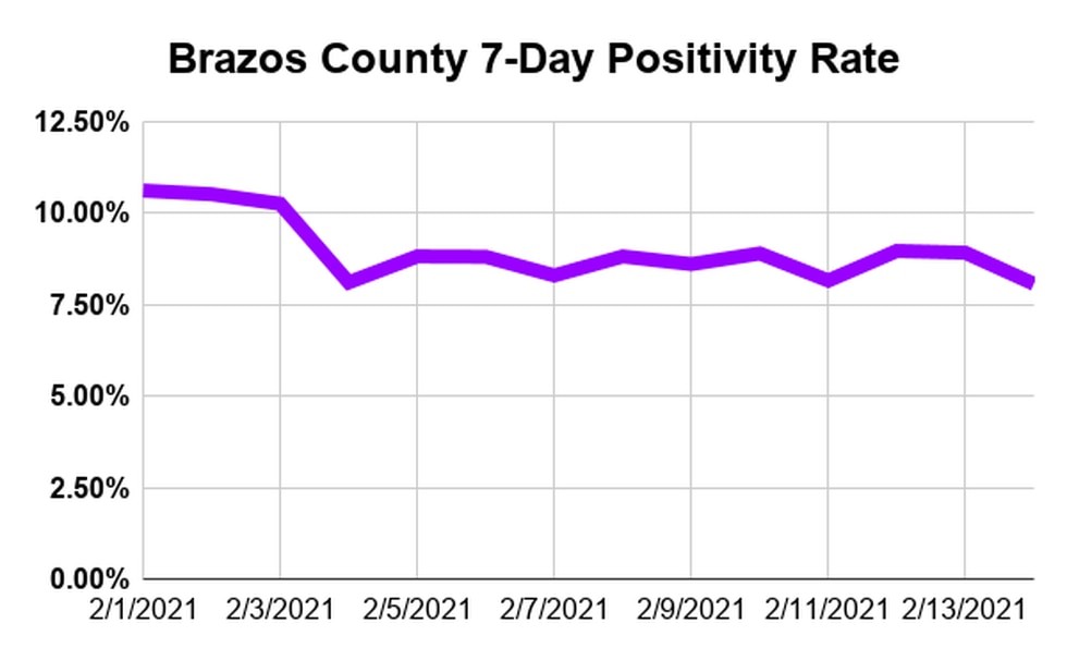 Per data from the Brazos County Health District