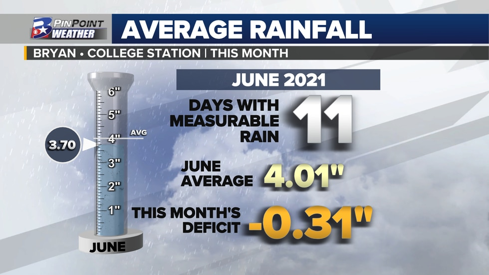 """While parts of the Brazos Valley collected as much as 8"""" of rain, Bryan-College Station..."""
