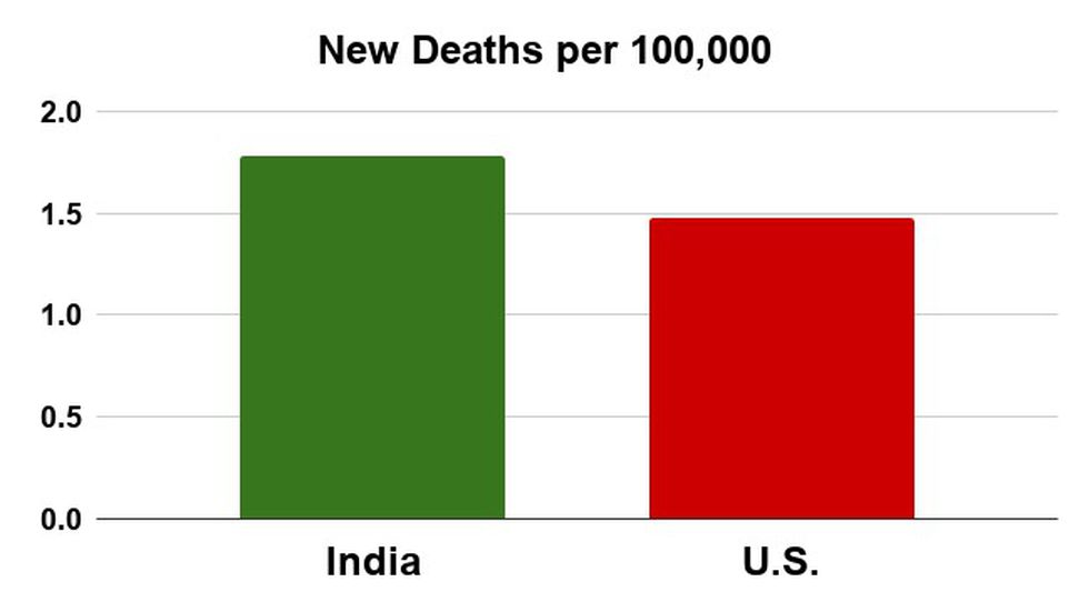Per data from the WHO