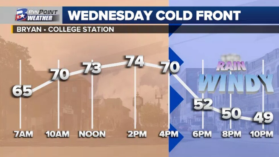 Wednesday's cold front brings a north wind that will start to filter cooler air into the Brazos...