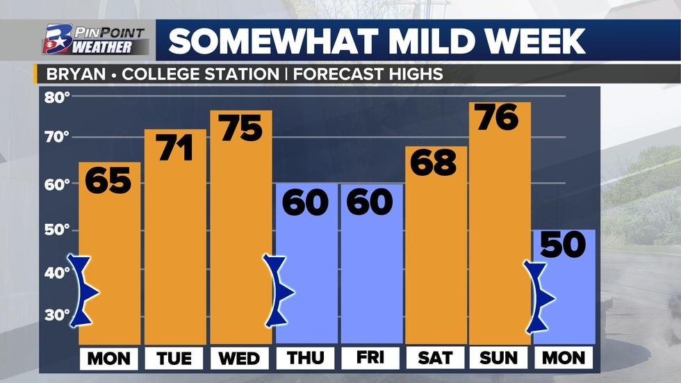 Forecast highs are expected to run 40° - 50° WARMER than what the Brazos Valley experienced...