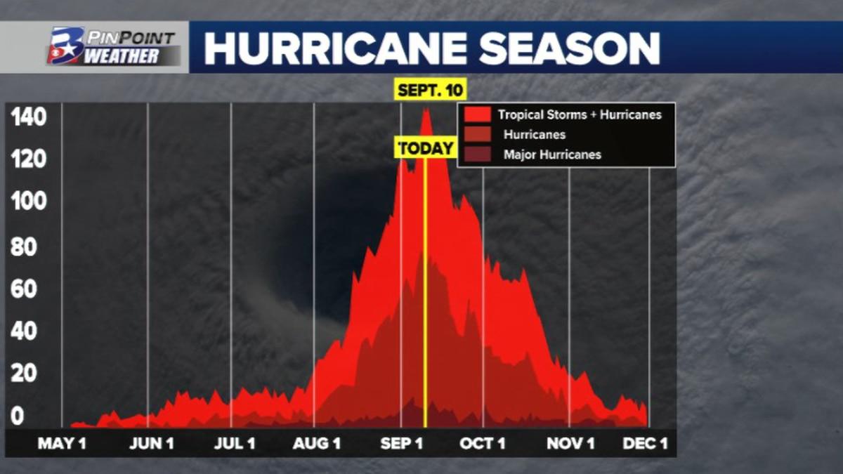 Friday, September 10th marks the official peak of the 2021 Atlantic hurricane season.