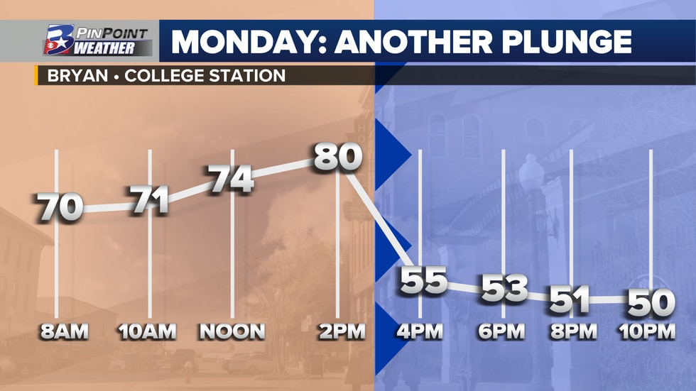 Temperature timeline for Bryan-College Station Monday, October 26th
