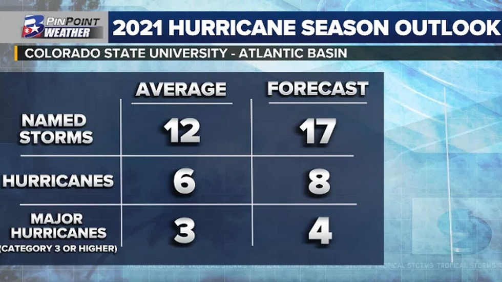 """CSU forecasters are calling for an """"above average"""" hurricane season."""