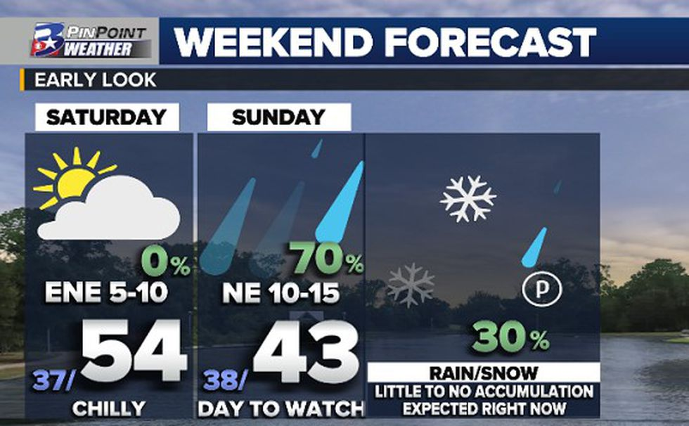 Wintry weather is possible across the state, including the Brazos Valley, on Sunday afternoon...