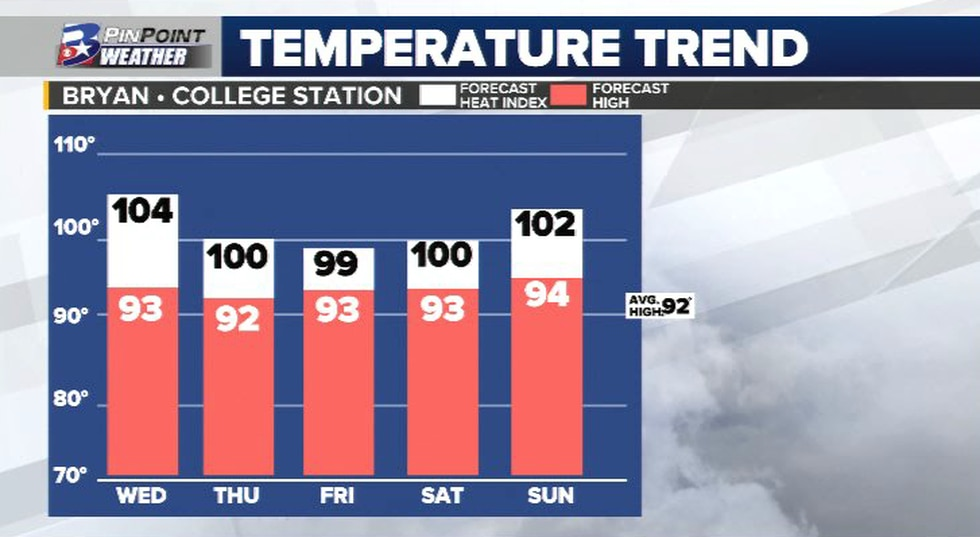 Afternoon highs sit on a more typical June note this week with feels-like temperatures in the...