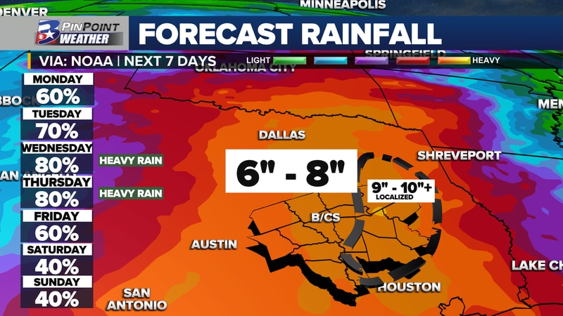 Multiple inches of rain are expected to fall in and around the Brazos Valley this week.