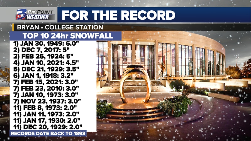 February 15th snowfall tied as the 7th greatest to happen in a 24-hour period