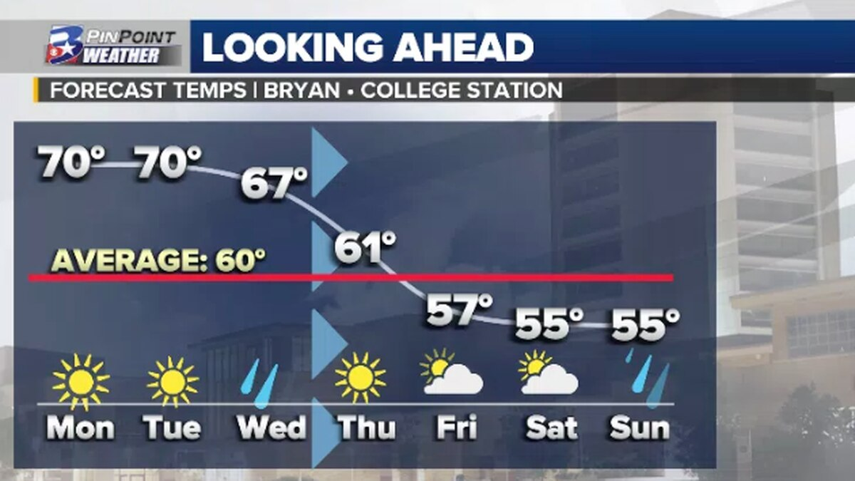 We'll look to top off a good 10 degrees above average Monday & Tuesday before a midweek cold...