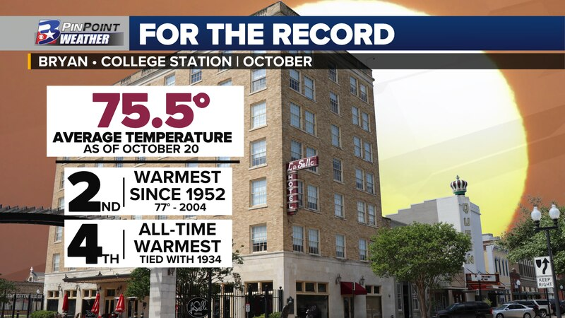 As of October 20th, Bryan-College Station ranks as the 4th warmest October on record