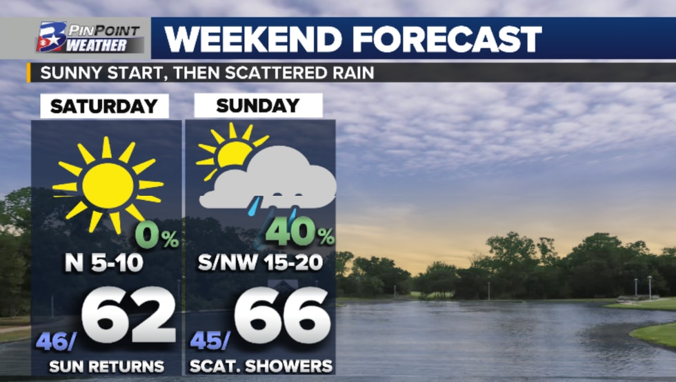 After Friday's front clears the area, the sunshine returns for a cooler start to the weekend,...