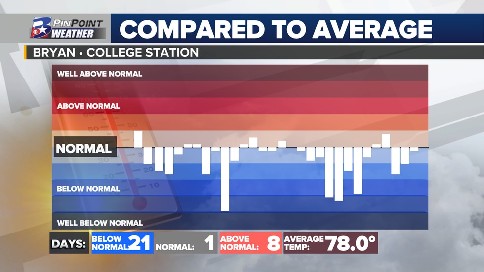 September 2020 high temperatures compared to average