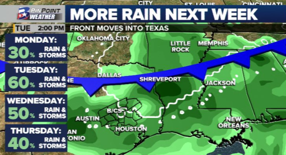 More widespread chances for rain move back in next week