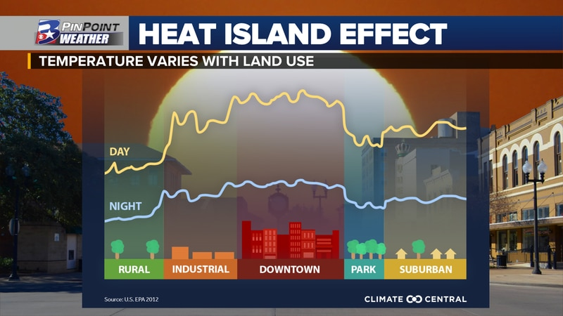 Urban heat islands are metropolitan areas that are hotter than their outlying regions, with the...