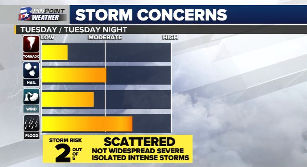 The main concerns with a stronger storm include large hail, damaging winds, heavy rainfall, and...