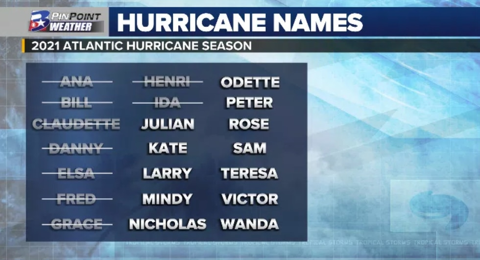 The next name up for grabs on the 2021 Hurricane Season List is Julian.