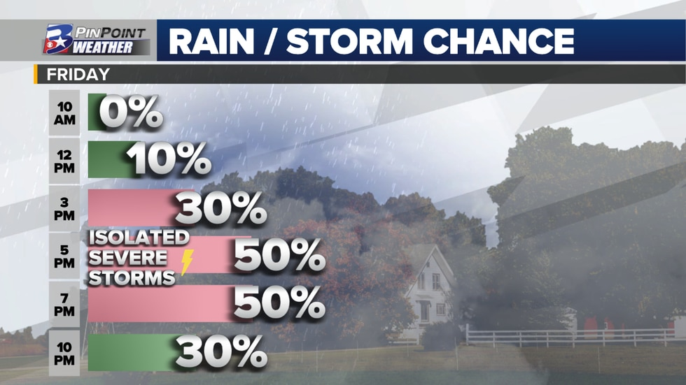 Rain and storm potential by hour for Friday afternoon and evening.