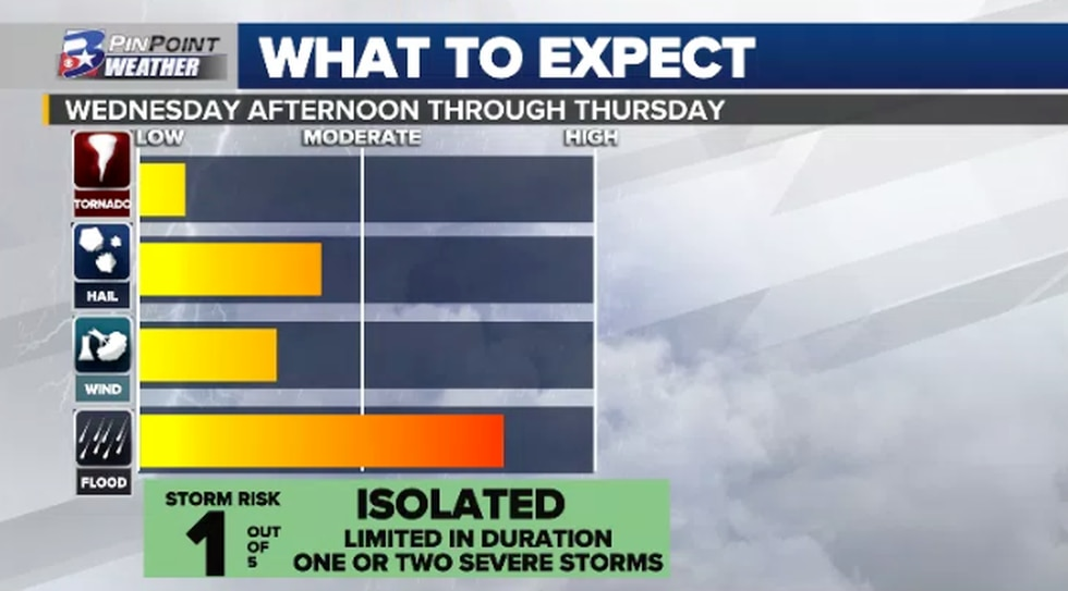 What to expect as storms roll through Wednesday afternoon through Thursday.