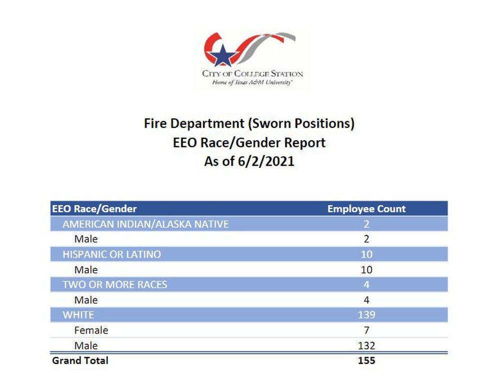 The CSFD race/gender report as of June 2, 2021.