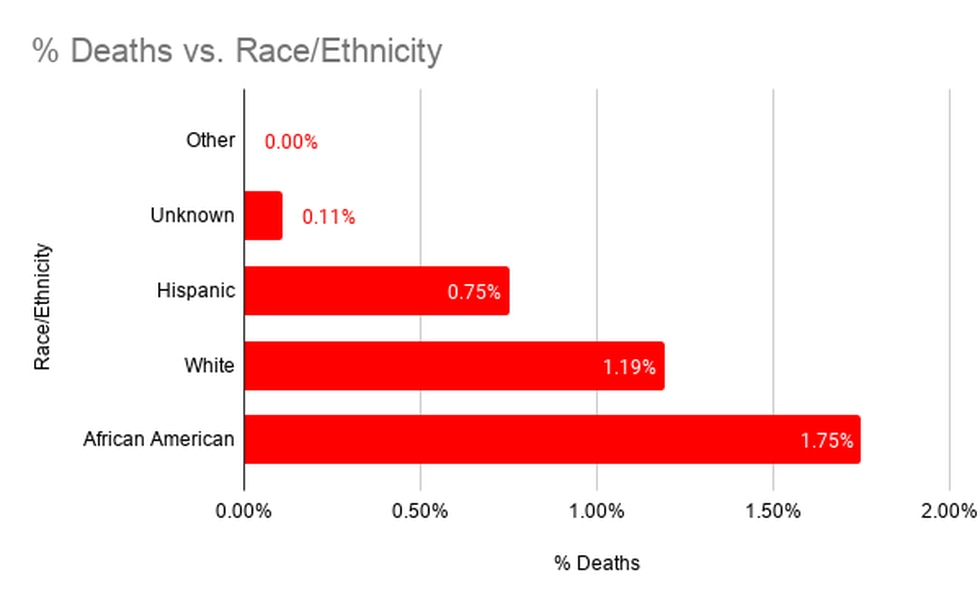 Brazos Co. Death Rates by Race or Ethnicity