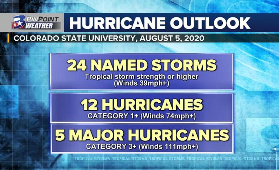 """The latest forecast from CSU calls for an """"extremely active"""" overall 2020 season, including the nine named storms we have already seen this year."""