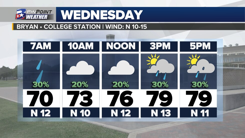 A few isolated showers remain possible throughout Wednesday, and a mix of cloud cover will aid in keeping afternoon temperatures into the mid and upper 70s.