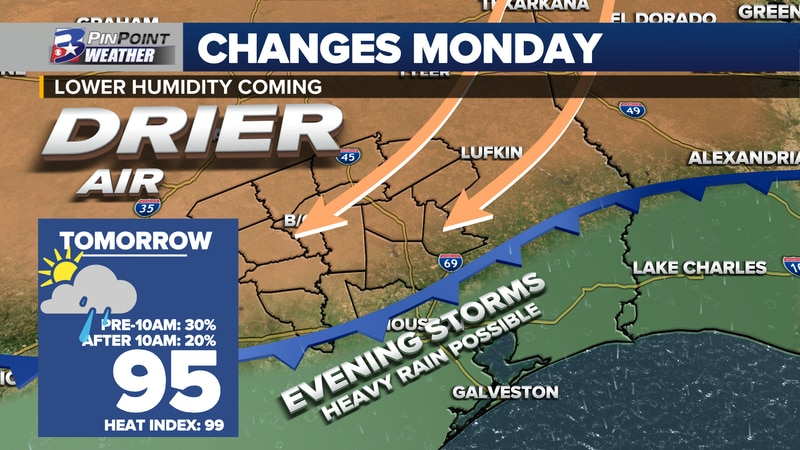 Lower humidity is expected to slowly seep into the Brazos Valley Labor Day Monday.