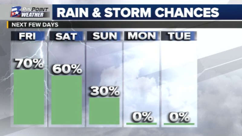 Rain and storm chances for the next few days.