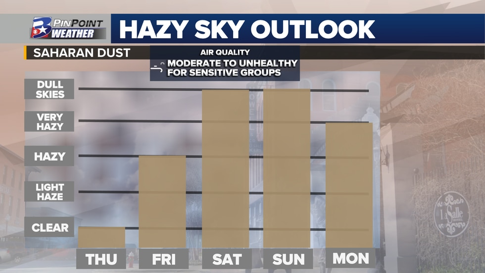 Another cloud of Saharan dust is headed for Brazos Valley skies this weekend