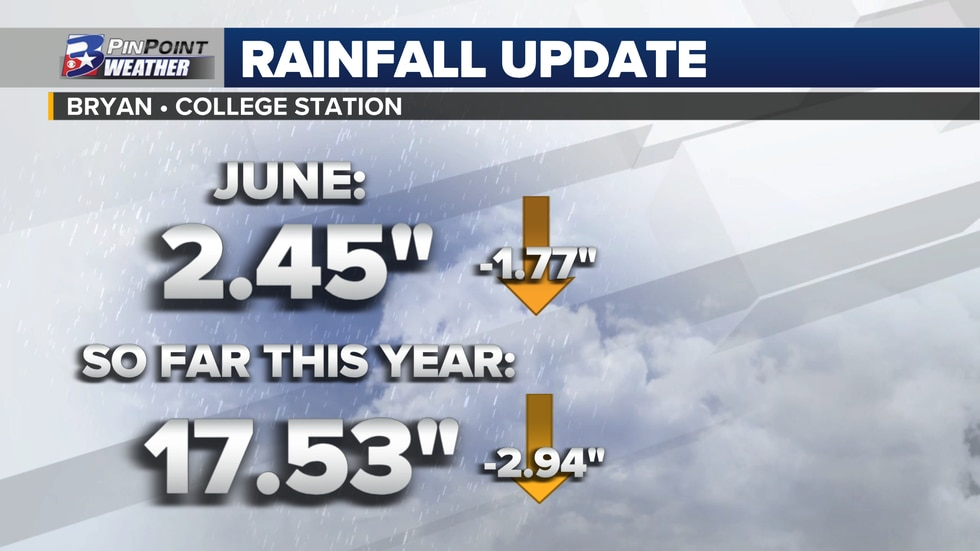 Where we stand in terms of rainfall in Bryan and College Station 6/28