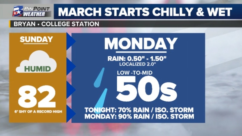 A cold front brings rain and a 25° to 30° colder day to the Brazos Valley, as the month of...