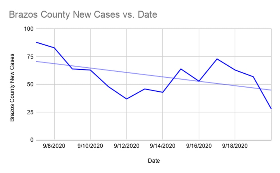 New cases since Labor Day