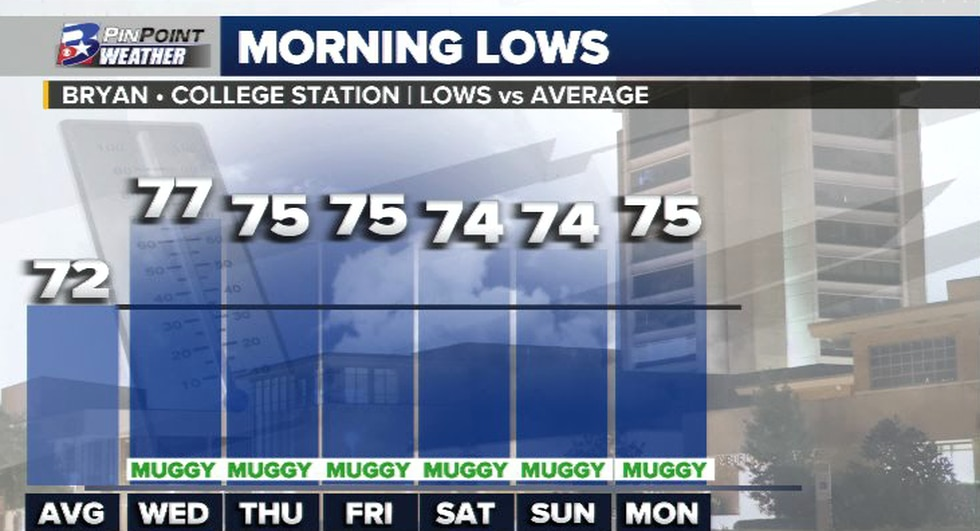 A stretch of humid morning commutes is in store for the Brazos Valley this week.