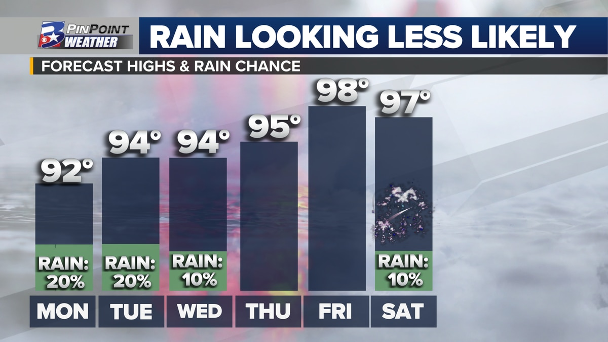 Daily high temperature trend with rain chances for the Brazos Valley for the week of 6/29 to 7/4.