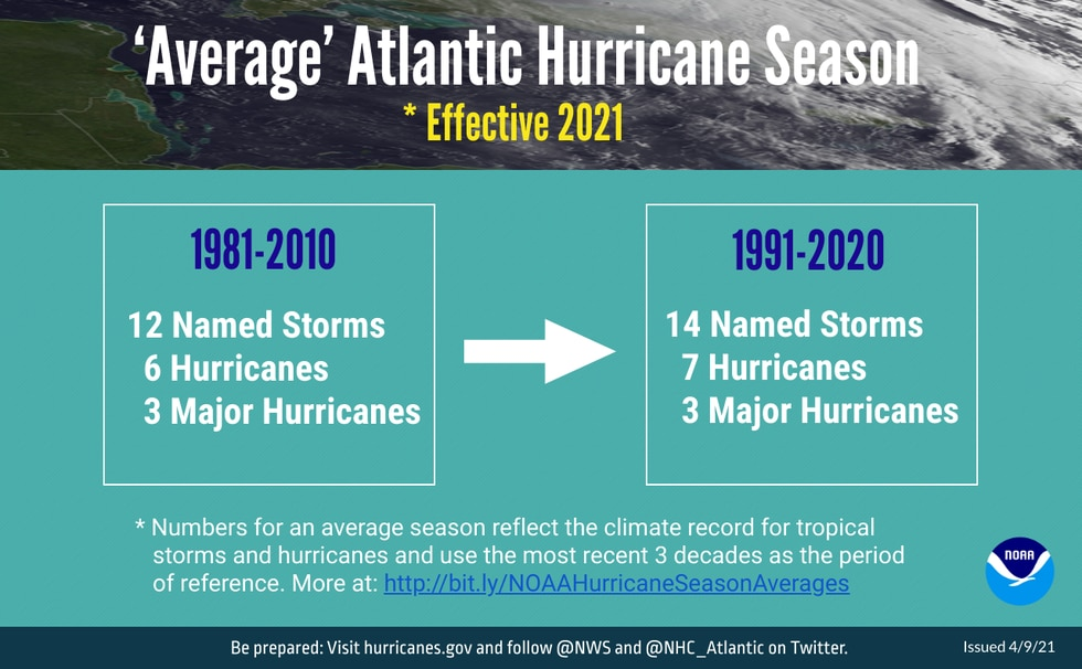 This graphic captures the changes in Atlantic hurricane season averages from the last...