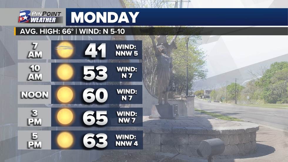 Sunshine and drier air arrives behind Sunday night's weak cold front.