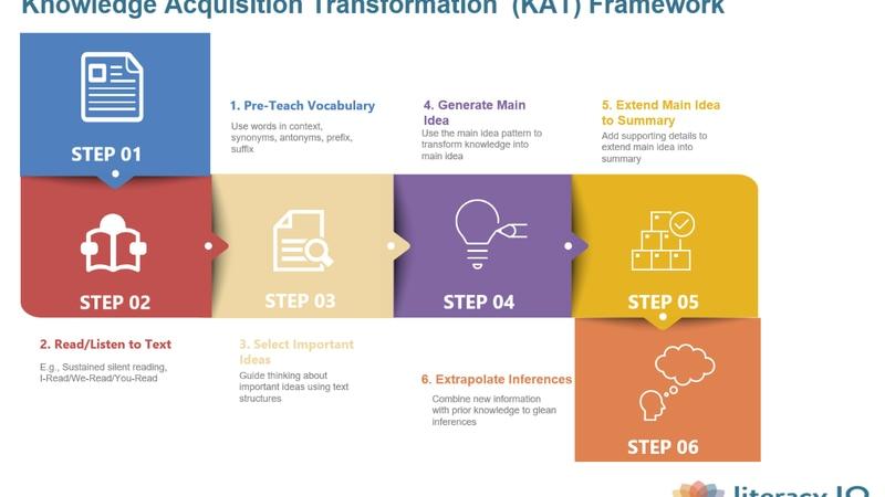 Knowledge Acquisition Transformation Framework