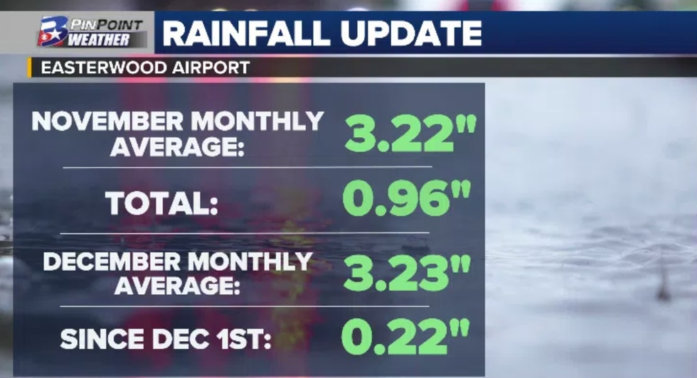 Here's a look at rainfall totals for November and what we've seen so far in December at...