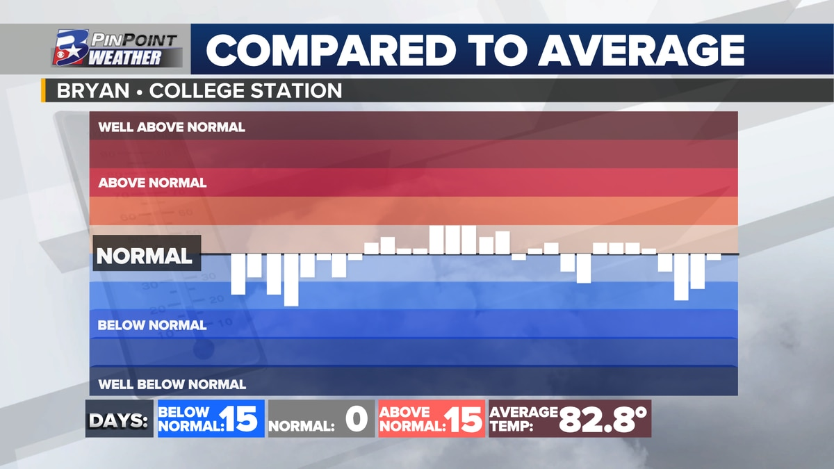 A look at afternoon highs above and below average through the month of June 2021